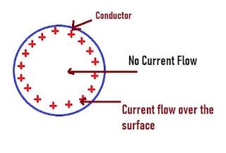 Skin-Effect-transmission-line