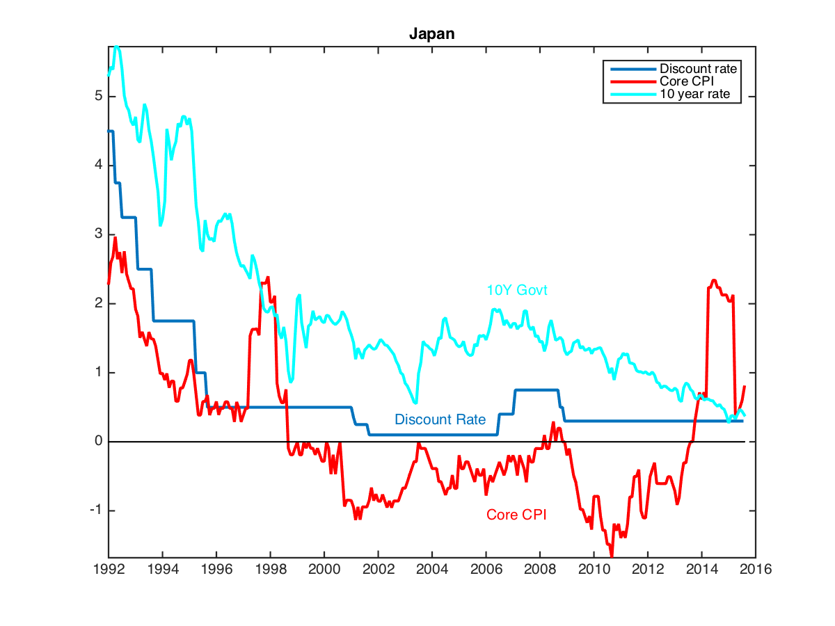 inflation and deflation in japan economics essay Fiscal consolidation under deflationary pressures paper for new york  university workshop october 7-8, 2010  keio university and japan center for  economic research  extreme appreciation of the yen pushed gdp deflator  inflation rate.