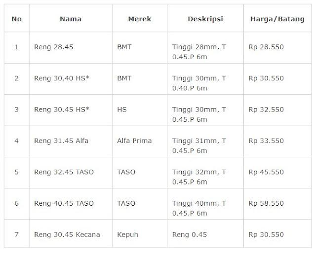 harga baja ringan merk prima reng per batang bulan ini terbaru 2020