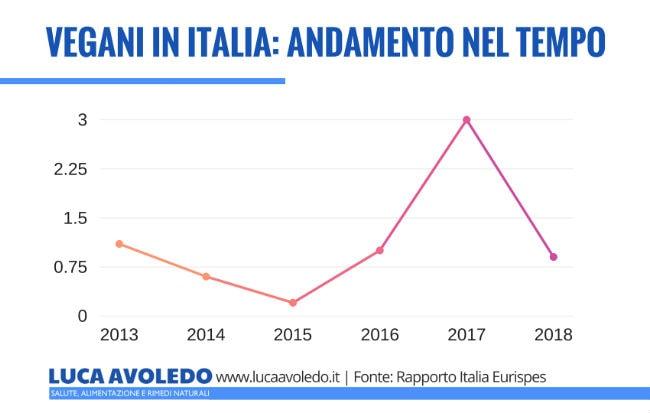 Quanti sono i vegani in Italia