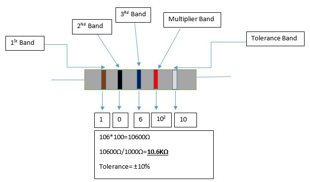 Five color band resistor