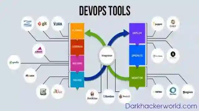 Who is Devops engineer