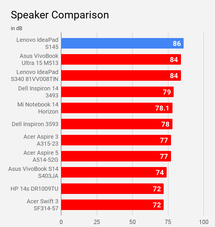 Lenovo IdeaPad S145 speaker compared with other laptops under Rs 60K price.