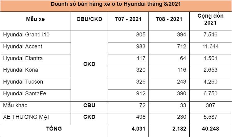 Doanh số xe Hyundai tháng 8/2021