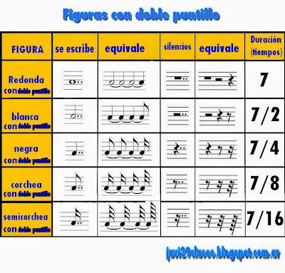 gráfico con todas las figuras con doble puntillo, sus silencios con doble puntillo, sus equivalencias y su duración