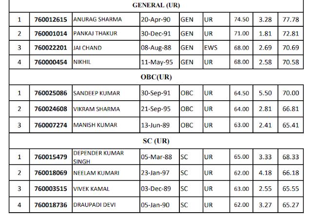 Merit/Categorywise Waiting Panel ForThe Post Panchayat Auditor Post Code 760-HPSSC Hamirpur