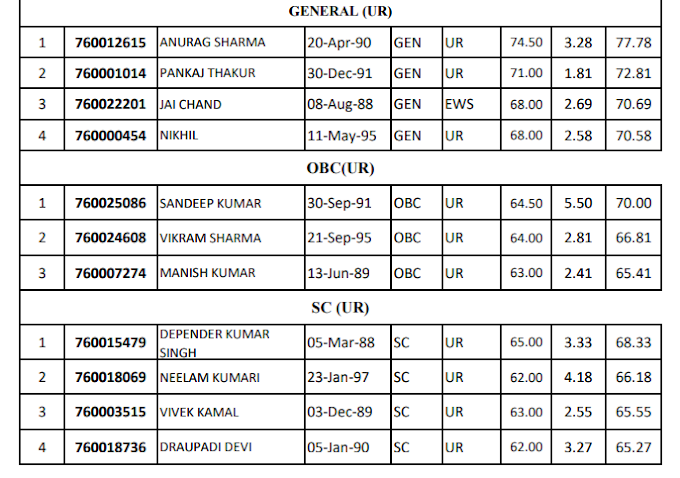 Merit/Category wise Waiting Panel ForThe Post Panchayat Auditor Post Code 760-HPSSC Hamirpur