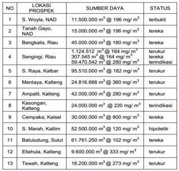 Tabel sumberdaya emas aluvial Indonesia