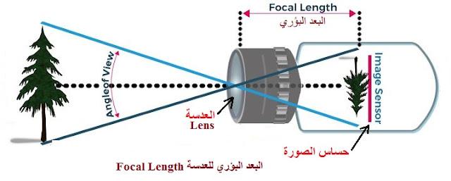 البعد البؤري للعدسة بكاميرات المراقبة focal length lens