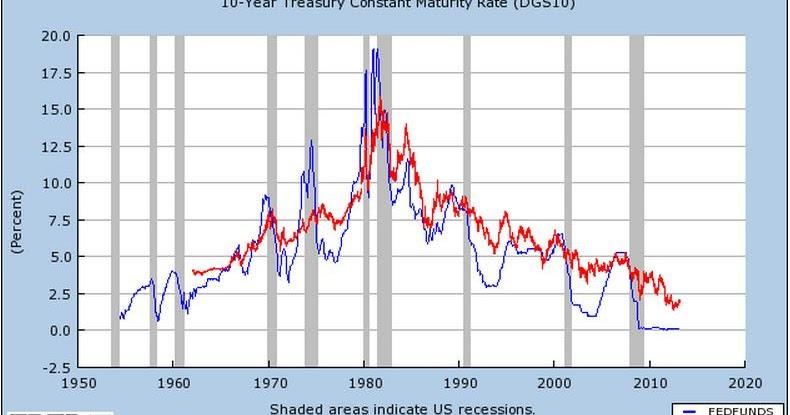 Comparison Chart between I Savings Bonds and EE Savings Bonds
