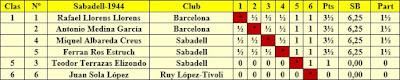 Simulación de clasificación del Torneo de Sabadell 1944