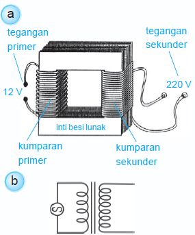 Fungsi Transformator Step Up : fungsi, transformator, Prinsip, Kerja, Trafo, Seputar, Kerjaan
