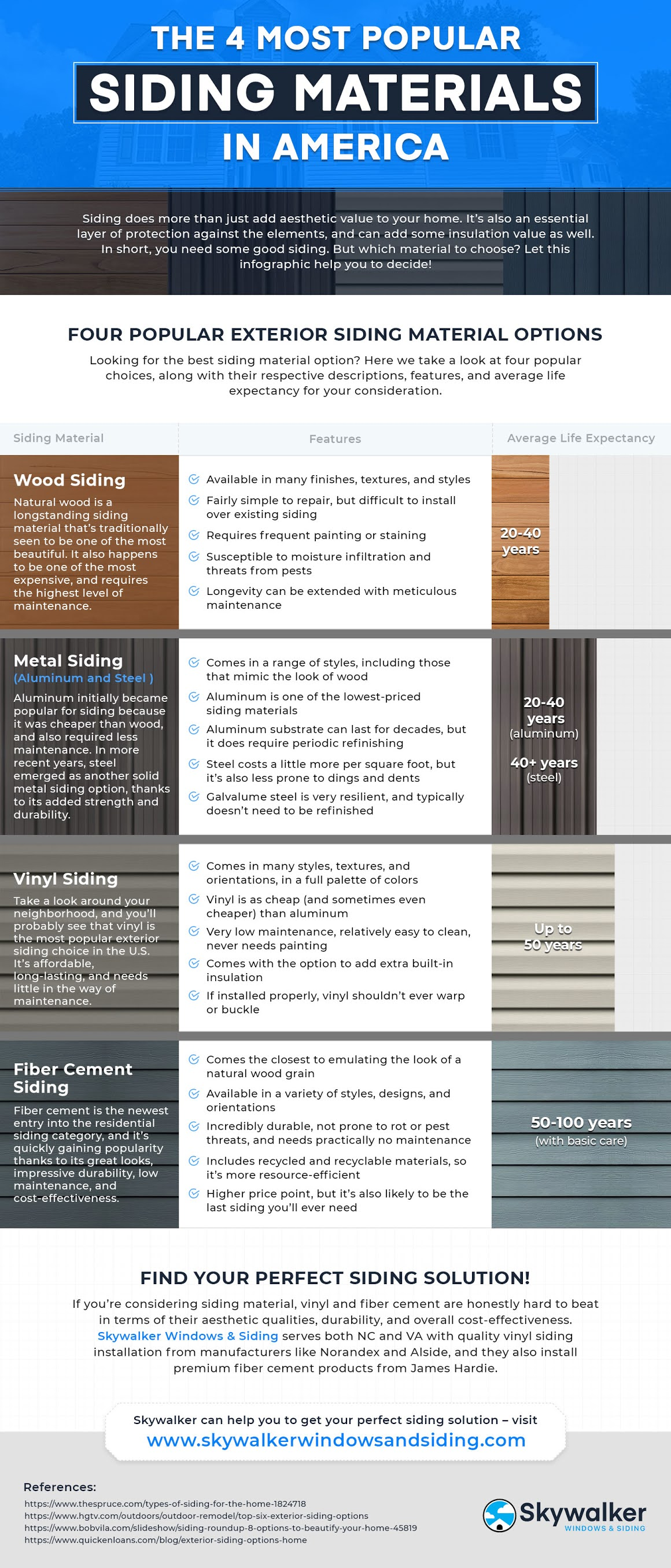 The 4 Most Popular Siding Materials in America #infographic #3D Estimator #Technology in metal building #Metal Buildings