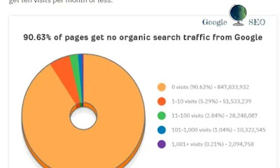websites not getting single user ahref report