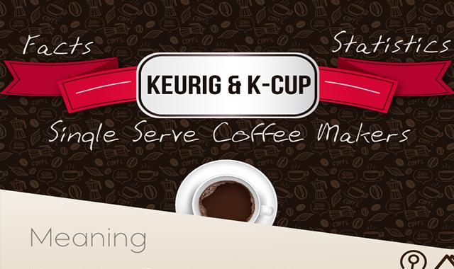Facts & Statistics of Keurig