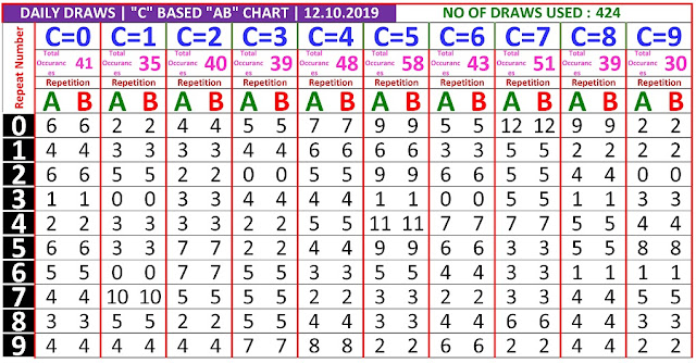 Kerala Lottery Winning Number Daily Trending And Pending C based  AB chart  on 12.10.2019