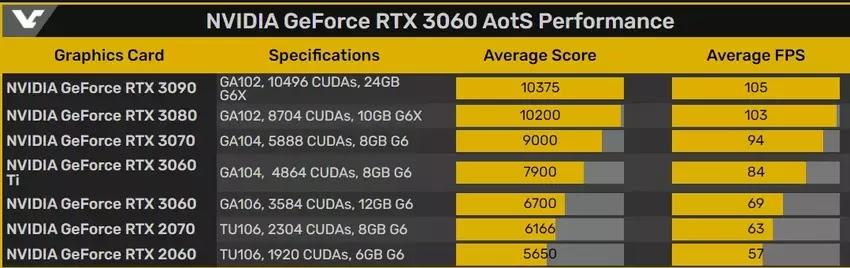 NVIDIA GeForce RTX 3060 12GB AotS performansı