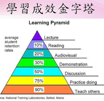 學習成效金字塔