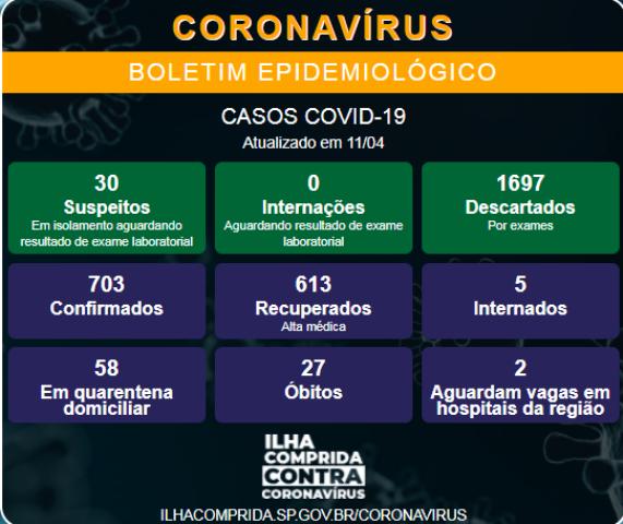 Ilha Comprida confirma novo óbito e soma 27 mortes por Coronavirus - Covid-19