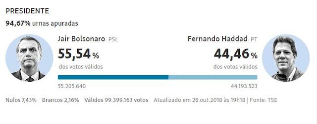 Resultado das Eleições 2018 2º Turno Urnas Apuradas