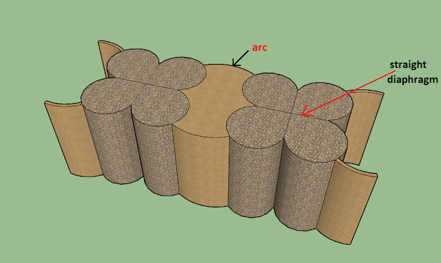 cloverleaf cells cofferdam, circular cofferdam , type of cofferdam