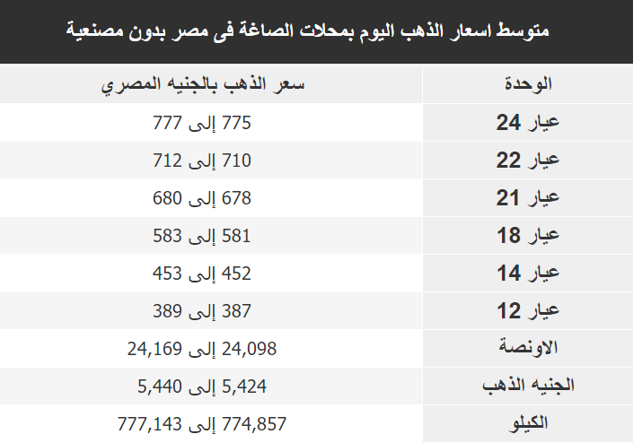 اسعار الذهب اليوم فى مصر Gold الاربعاء 1 يناير 2020