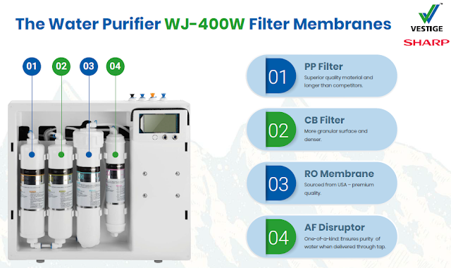 Vestige Water Purifier Filters