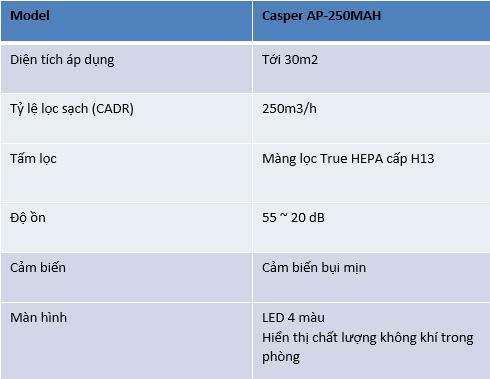 THÔNG SỐ KỸ THUẬT LỌC KHÔNG KHÍ CASPER AP-250MAH