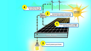 How-does-the-Solar-Panel-work