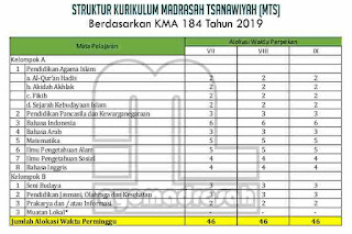 Struktur Kurikulum MTs Sesuai KMA 184 Tahun 2019