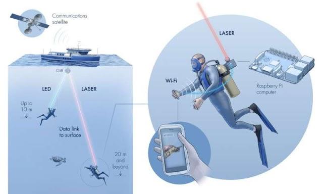 تقنية Aqua-Fi للأتصال بالانترنت تحت الماء
