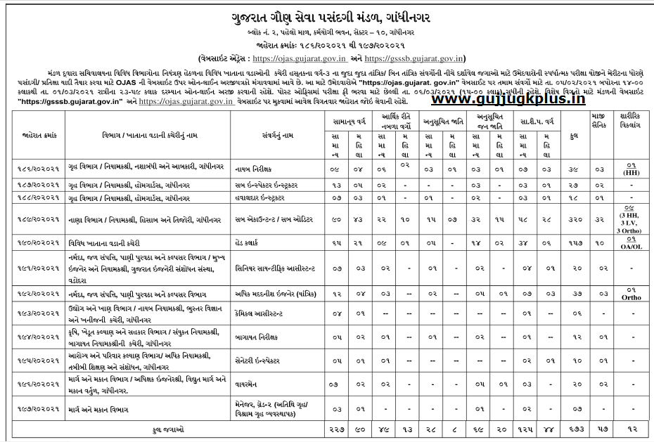GSSSB Head Clerk, Wire Man, Sanitary Inspector and other Posts Recruitment 2021.