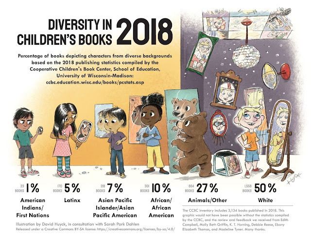 Infographic depicting the percentage of children's book characters based on 2018 publishing statistics kept by the Cooperative Children's Book Center.  For text of the information, see https://ccbc.education.wisc.edu/books/pcstats.asp