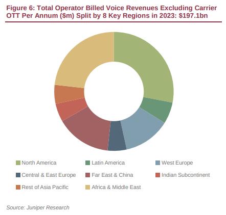 The evolution of the mobile telecom service business model - Telecom
