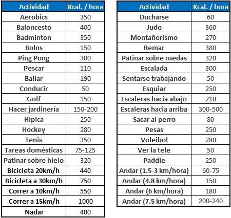 Educaci n f sica y deportes physical education and sports la alimentaci n balanceada - Tabla de los alimentos y sus calorias ...