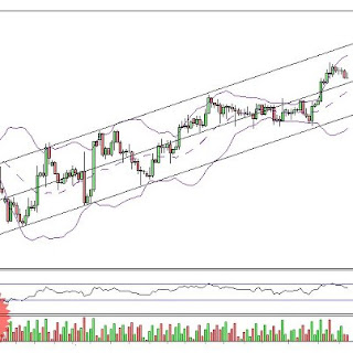 Bollinger bands settings intraday