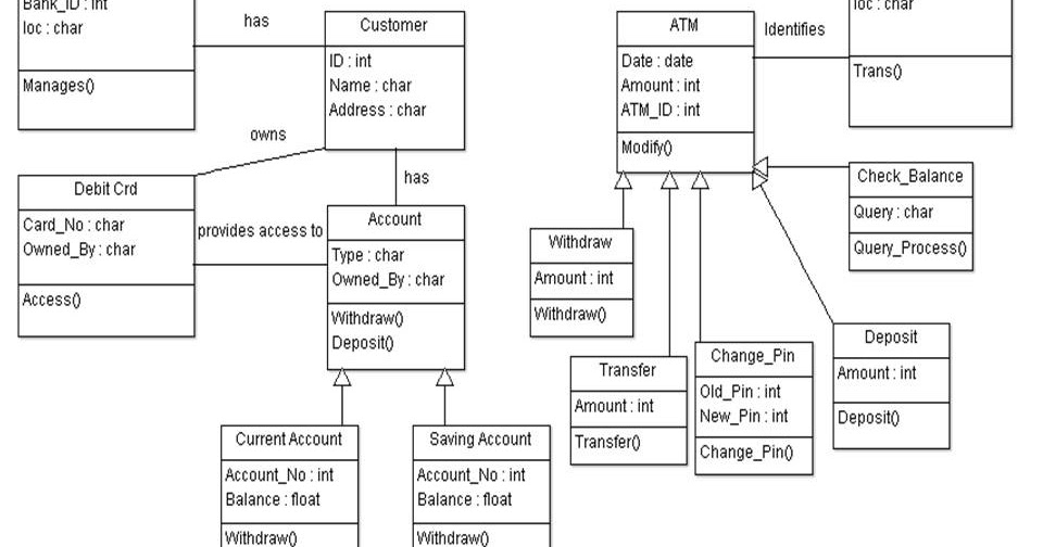 all uml diagrams for hotel management system