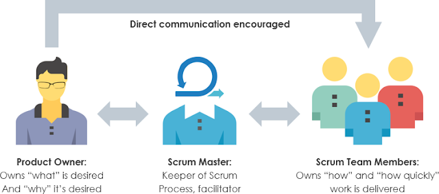 Scrum Roles Duties