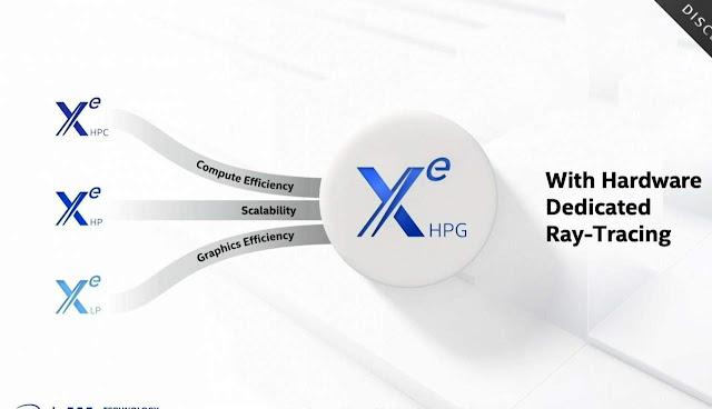 Intel Xe HPG combines three strands