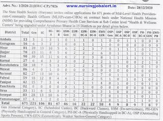 Haryana CHO Notification 2021