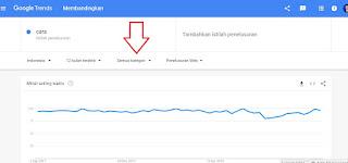7 Cara Menggunakan Google Trends untuk SEO & Content Marketing