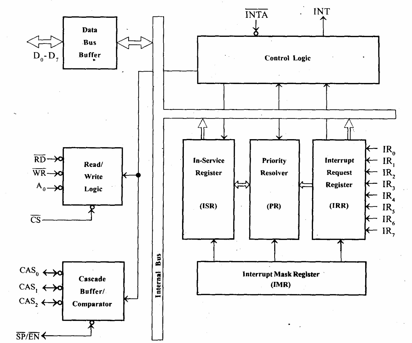 small resolution of features functional block diagram of 8259 processor