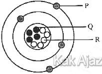 Struktur atom, gambar soal no. 7 IPA SMP UN 2019