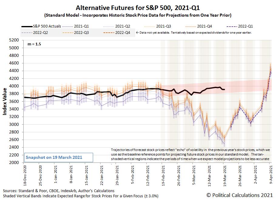 Alternative Futures - S&P 500 - 2021Q1 - Standard Model (m=+1.5 from 22 September 2020) - Snapshot on 19 Mar 2021