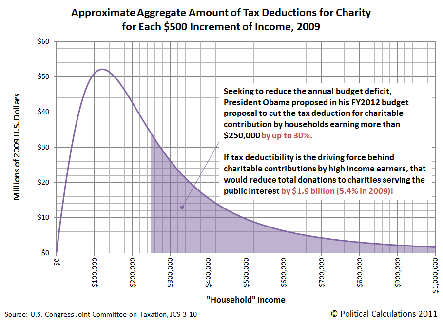 Approximate Aggregate Amount of Tax Deductions for Charity for Each $500 Increment of Income, 2009