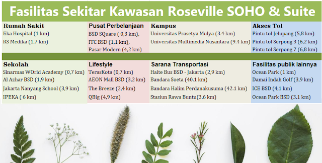 kawasan-sekitar-LOKASI-Roseville-SOHO-Suite