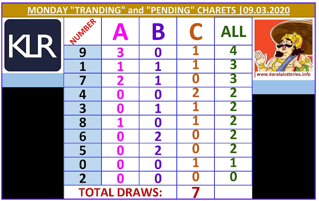 Kerala Lottery Result Winning Numbers ABC Chart Monday 7  Draws on 09.03.2020