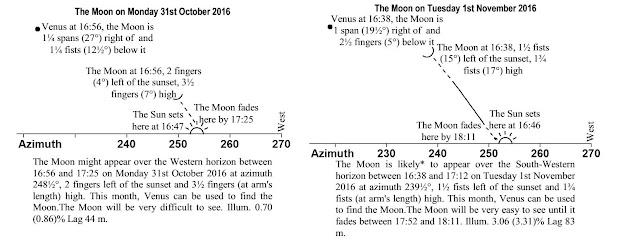 Marcheshvan 5777 charts
