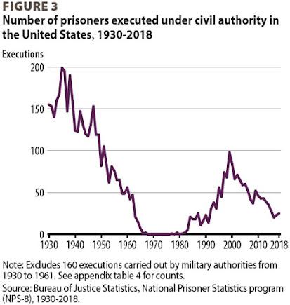 Instantâneos das tendências da pena capital 2