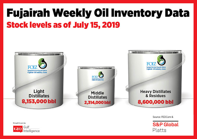 Chart Attribute: Fujairah Weekly Oil Inventory Data (as of July 15, 2019) / Source: The Gulf Intelligence